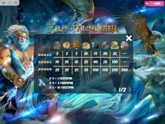 Zeus the Thunderer slotmachines77.net MrSlotty 5/5